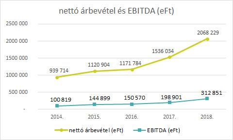 nettó árbevétel és EBITDA